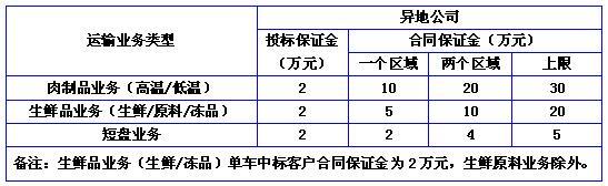 根据集团公司生产运输需要,本着 公平、公正、公开的原则,黑龙江双汇物流有限公司决定面向全国运输物流公司对部分高温肉制品、生鲜、短盘运输业务公开招标,热烈欢迎在中国境内注册、具有合法证照和具有优质物流运输服务能力的单位和个体参加投标,现将相关招标事宜公布如下: 一、招标时间:2016年03月24日上午9:30 二、招标地点:黑龙江物流项目经理室 三、招标内容:  备注: 1、运输区域按照产品运输线路辐射的行政区域进行划分; 2、上述线路具体到城市名的均包含该城市其行政划分所管辖的市、区、县、乡镇; 3、年