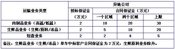 根据集团公司生产运输需要,本着 公平、公正、公开的原则,郑州双汇物流有限公司决定面向全国运输物流公司对部分高温肉制品、低温肉制品、美式低温肉制品、生鲜品运输业务公开招标,热烈欢迎在中国境内注册、具有合法证照和具有优质物流运输服务能力的单位和个体参加投标,现将相关招标事宜公布如下: 一、招标时间:生鲜品拟定于 2016年3月16日上午9:30;肉制品拟定于 2016年3月16日下午14:30 二、招标地点:郑州双汇物流会议室 三、招标内容:  备注: 1、运输区域按照产品运输线路辐射的行政区域进行划分;